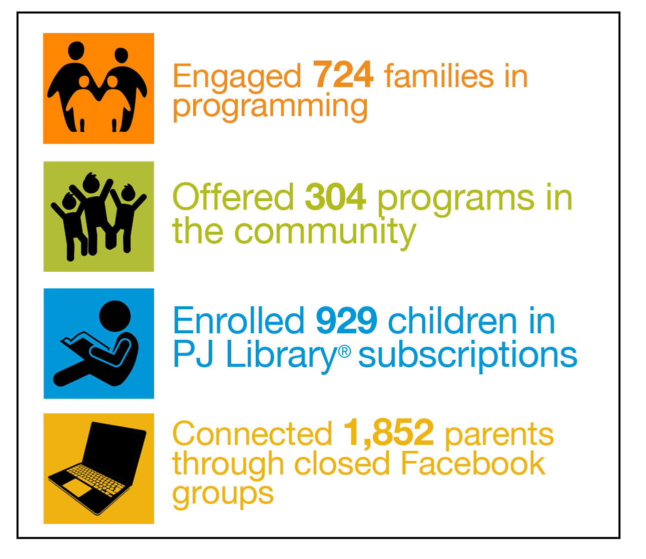 An image with logos next to each section. They include: an orange logo of a  family standing next to each other with the words: engaged 724 families in programming, a green logo of people playing with the words: offered 304 programs in the community, a blue logo of a person reading with the words: enrolled 929 children in PJ Library subscriptions and a yellow logo of a computer with the words: connected 1,852 parents through closed Facebook groups.